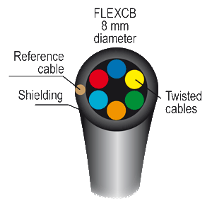 sicurflex cable section